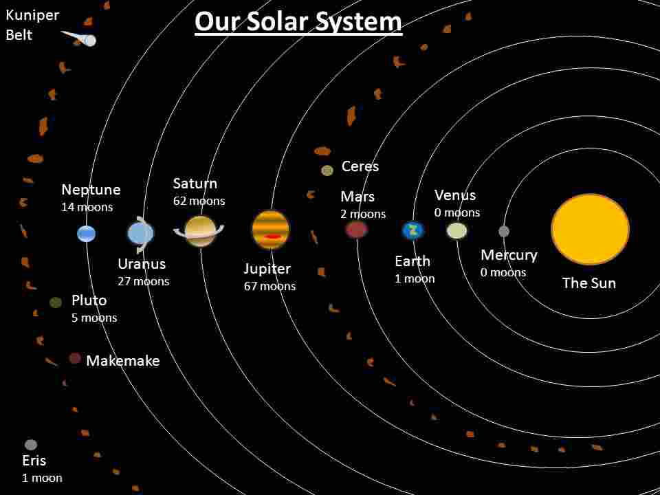Planets of the Solar System - Len Academy