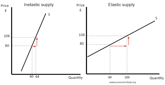 Inelastic and Elastic Supply Curve - Len Academy