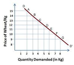 Law of Demand - Len Academy