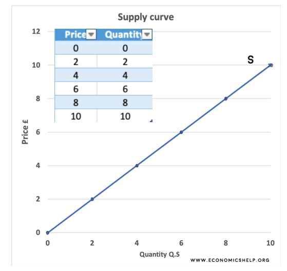 Supply Curve -Len Academy