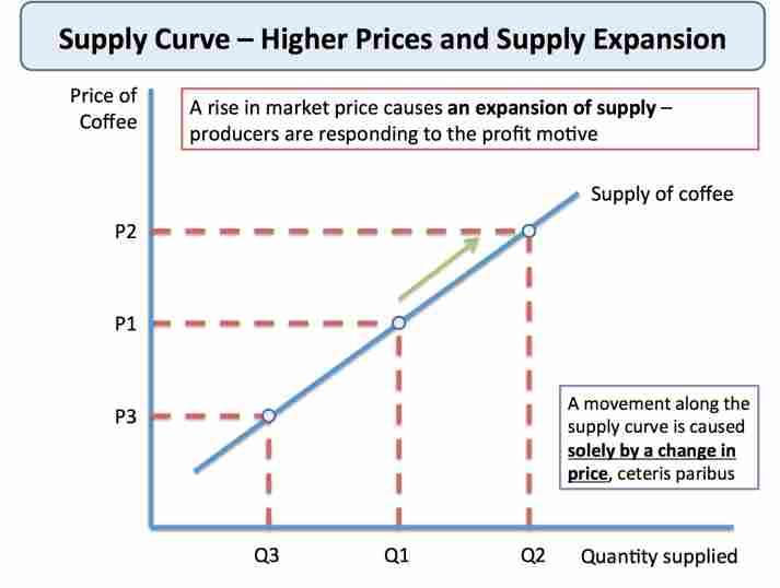 Len Academy - Supply Curve