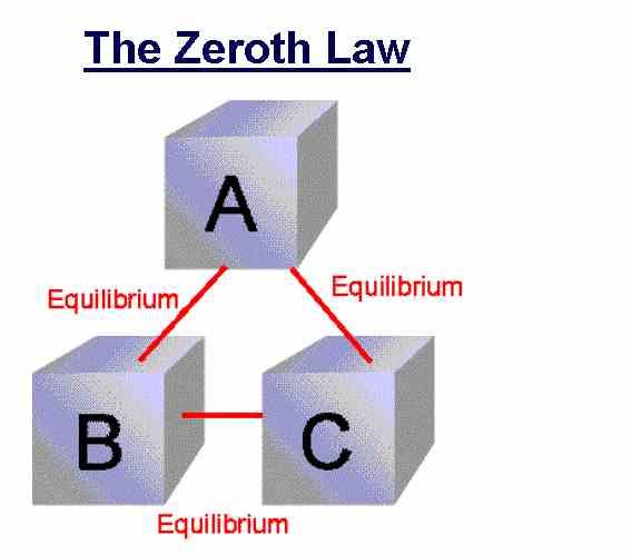 Zeroth Law - Len Academy