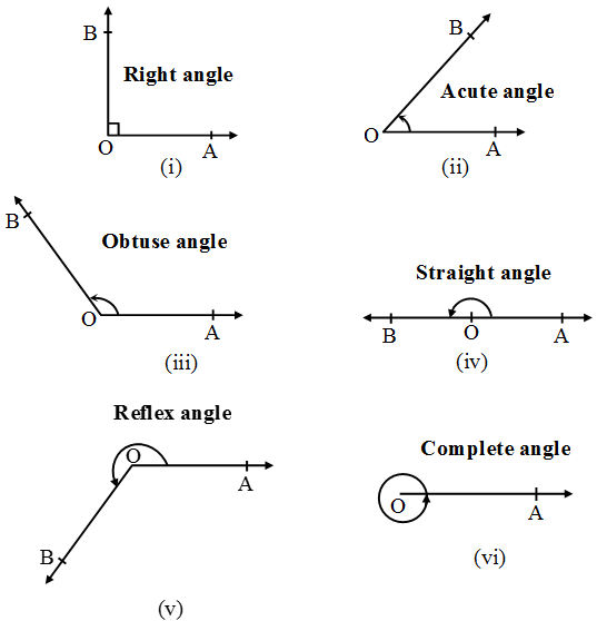 Types and Names of Angles - Len Academy