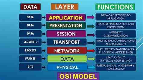 OSI Model - Len Academy