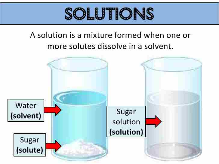 Homogenous mixture of Sugar Solution - Len Academy