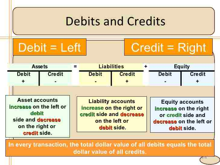 Principle of Double Entry (Debit and Credit Sides) - Len Academy