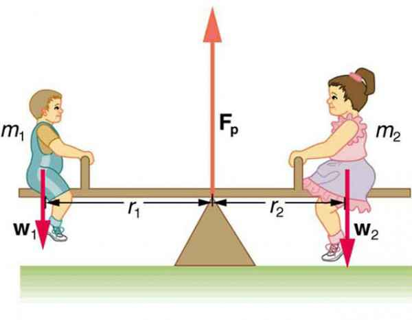 Static equilibrium in seesaw - Len Academy
