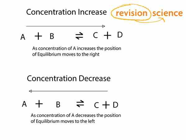 Change in Concentration - Dynamic Equilibrium - Len Academy