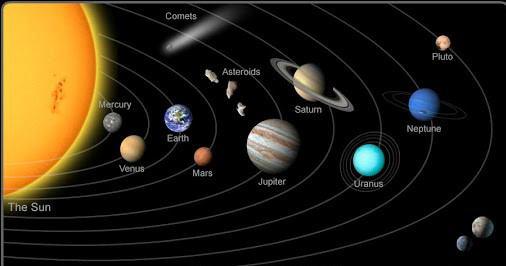 The Solar System - Len Academy