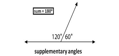 Supplementary Angles - Len Academy