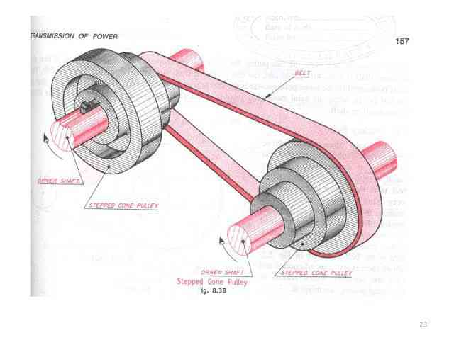 Stepped cone pulley drive - Len Academy