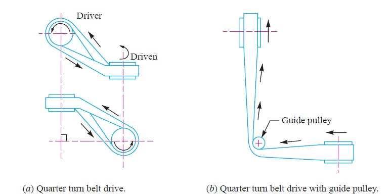 Quarter turn by drives - Len Academy