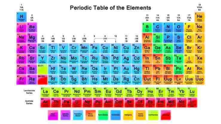 Periodic Table - Len Academy