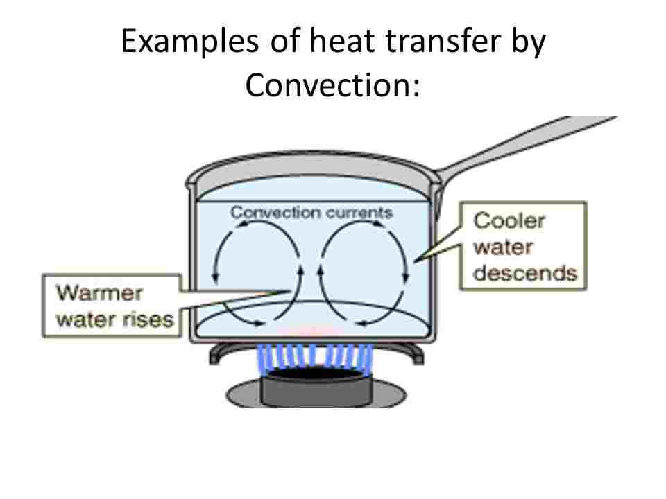 Heat Transfer by Convection - Len Academy