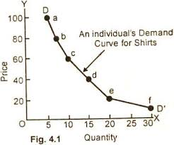 Individual Demand Curve - Len Academy