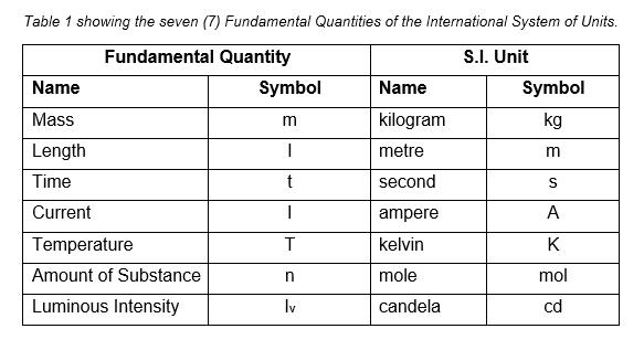 Fundamental Units - Len Academy