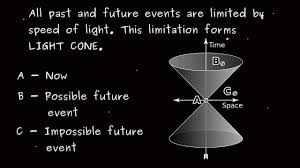 Relativity - Len Academy
