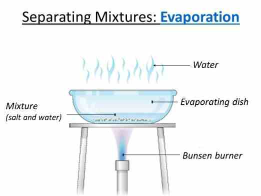 Evaporation Separating Technique - Len Academy