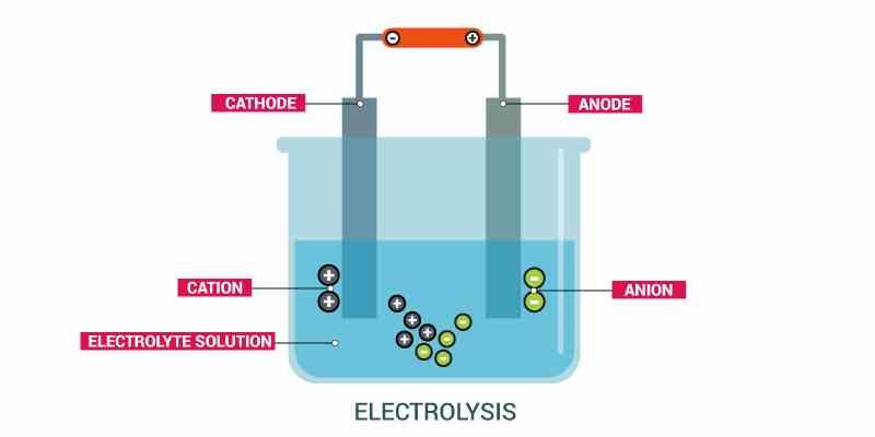 Electrolysis - Len Academy