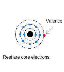 Valence Electron - Len Academy