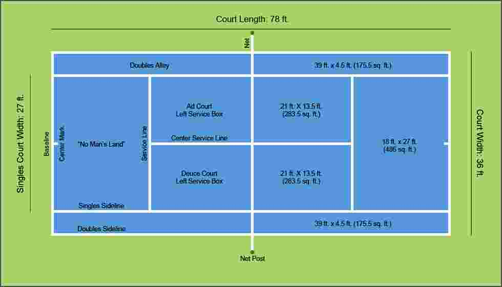 Dimensions of the Tennis Court - Len Academy