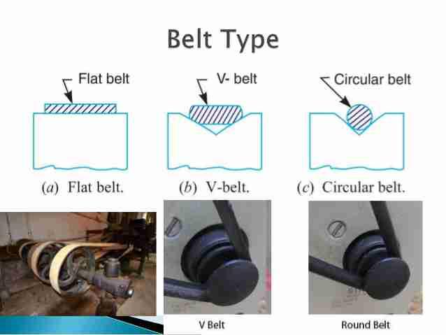 Belt Types in Belt Drive - Len Academy