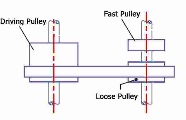 Fast and Loose Pulley Drive - Len Academy