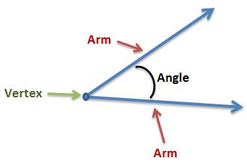 Arms and Vertex of Angles - Len Academy